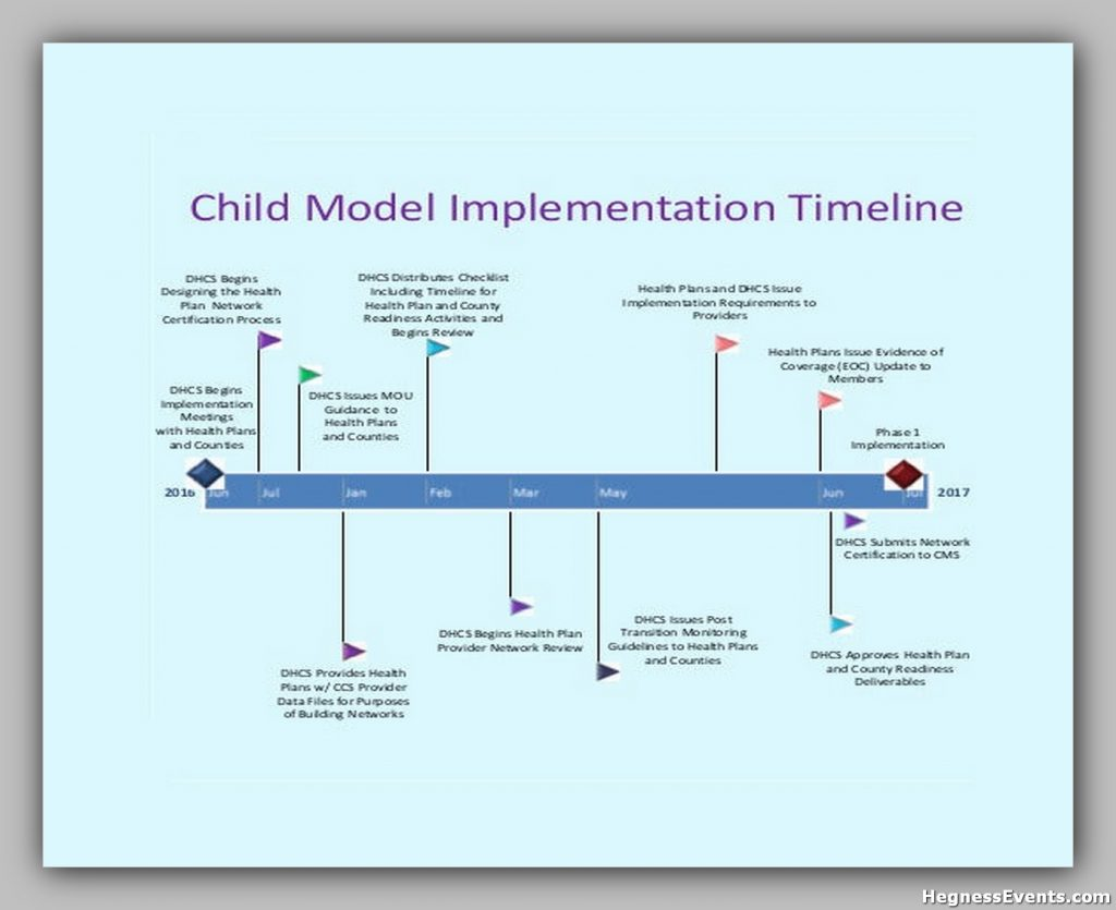 Child Model Implementation Timeline