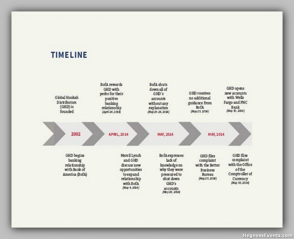 Linear Timeline