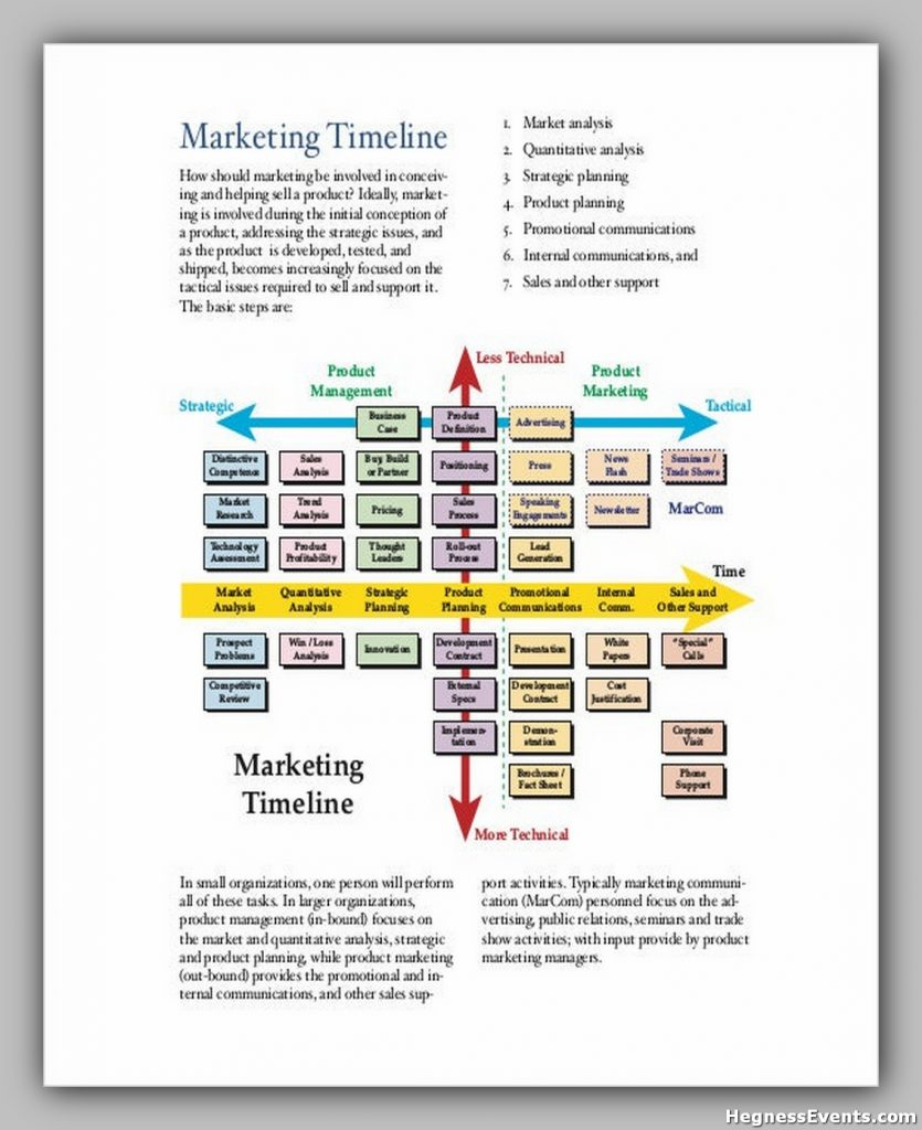 Marketing Timeline