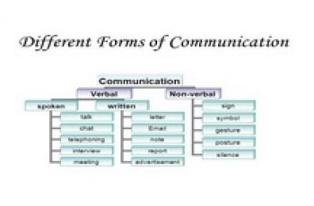 form of communication 1