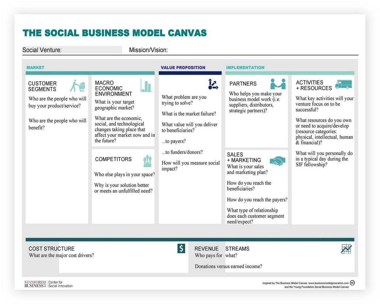 Business Model Canvas Template 05