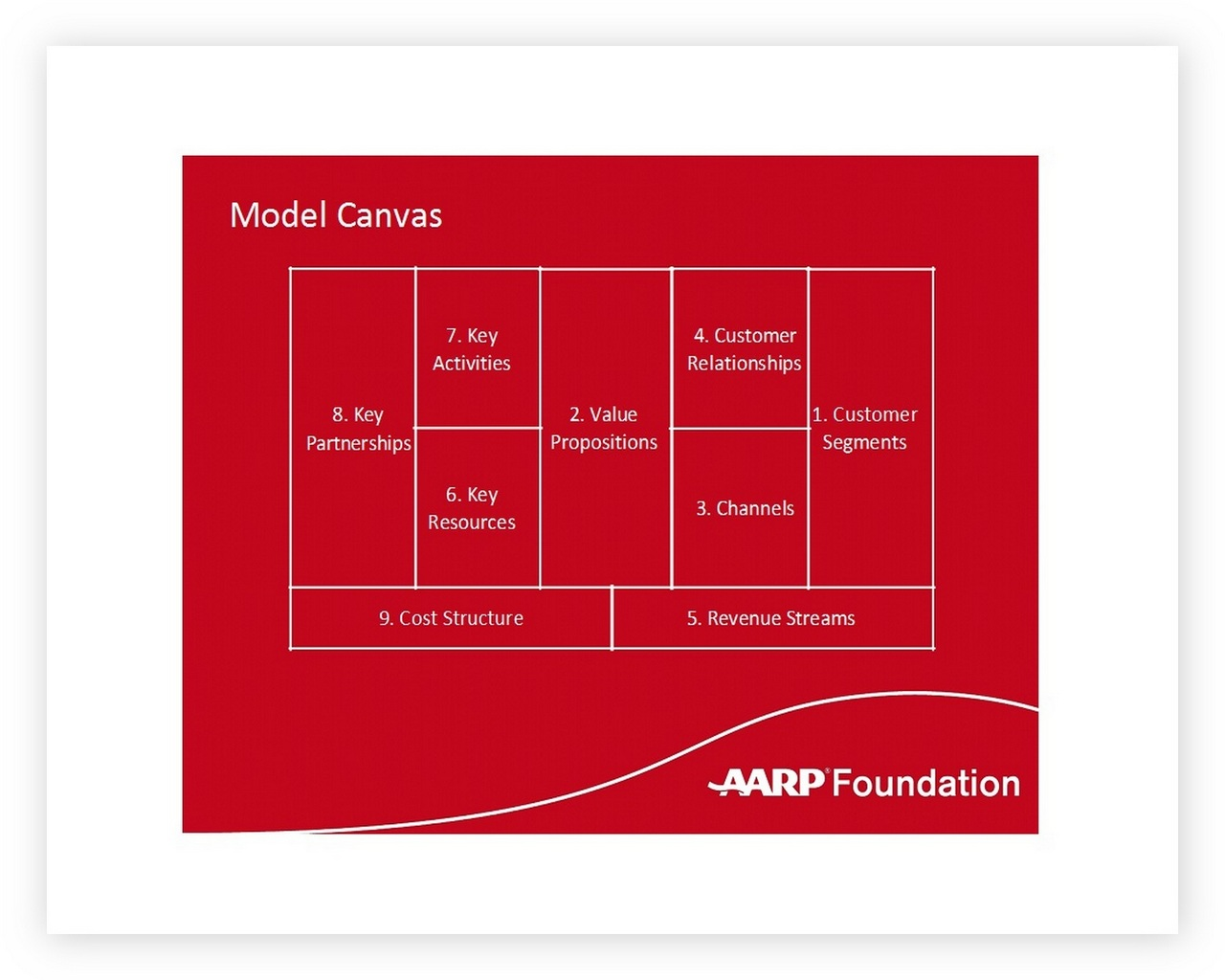 Business Model Canvas Template 50