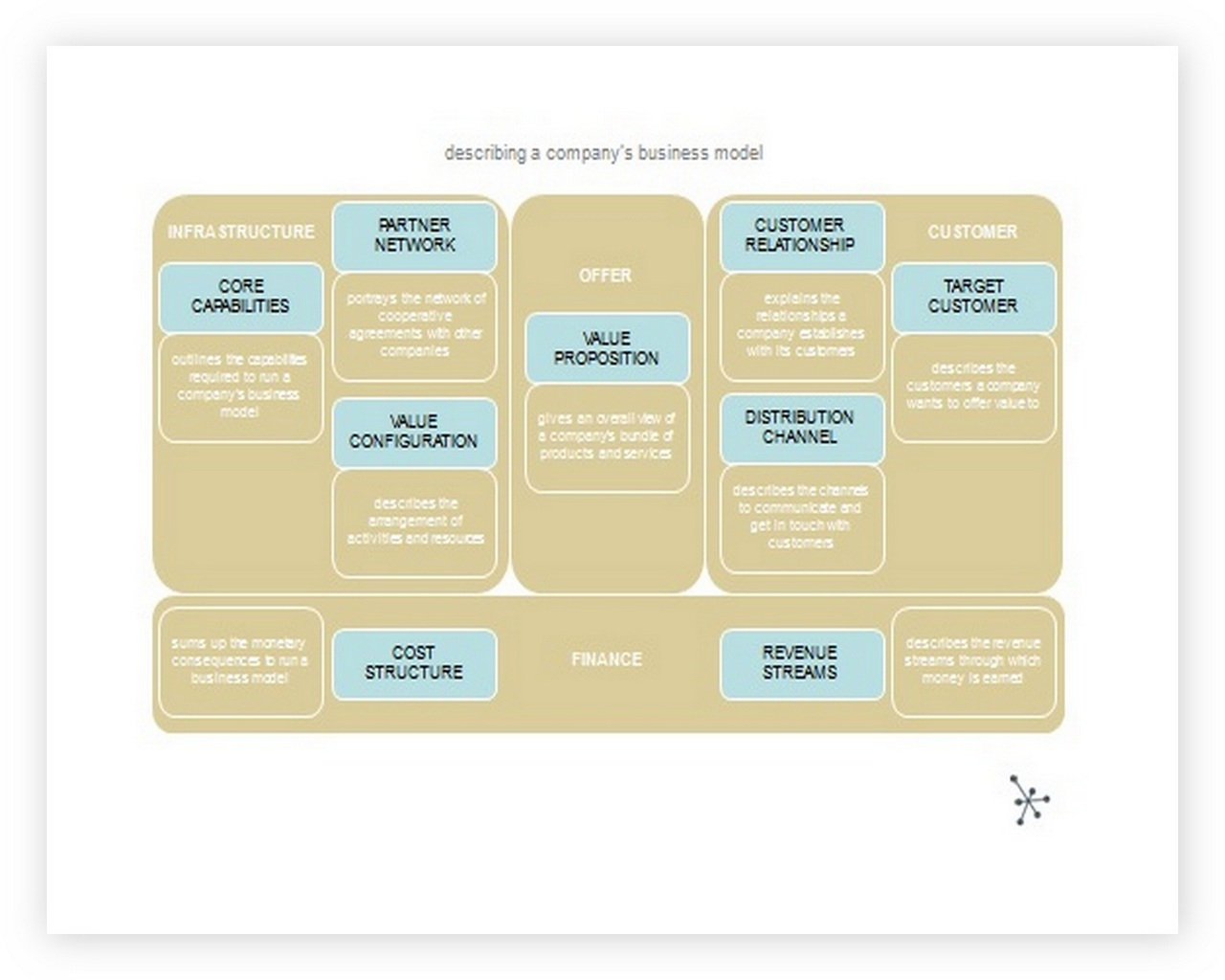 Business Model Canvas Template ppt 03