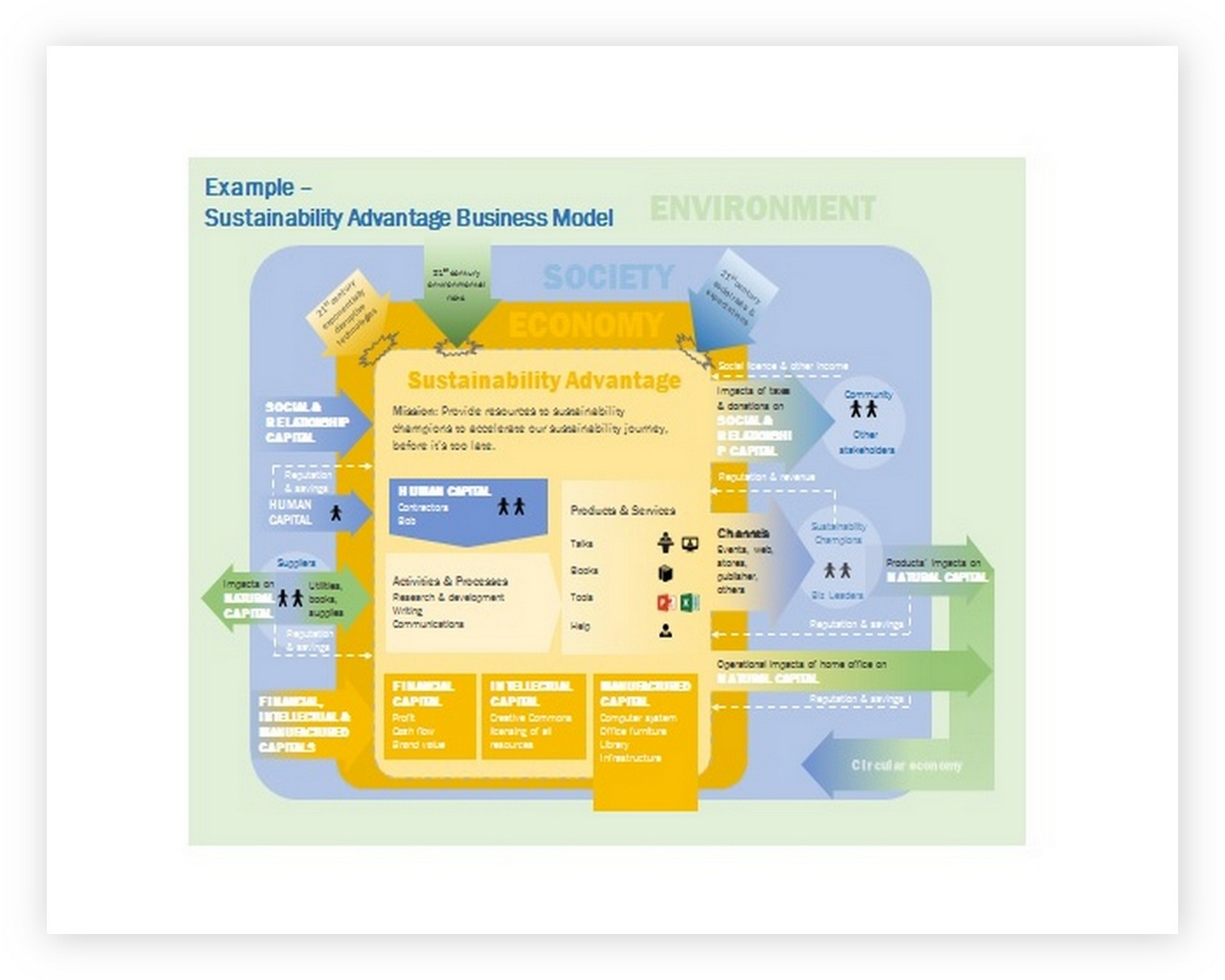 Business Model Canvas Template ppt 06