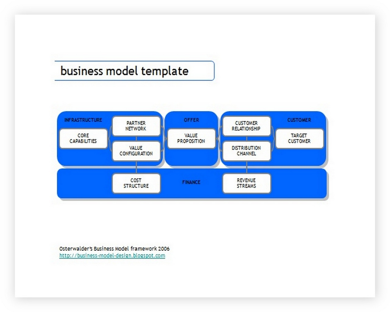 Business Model Canvas Template ppt 07