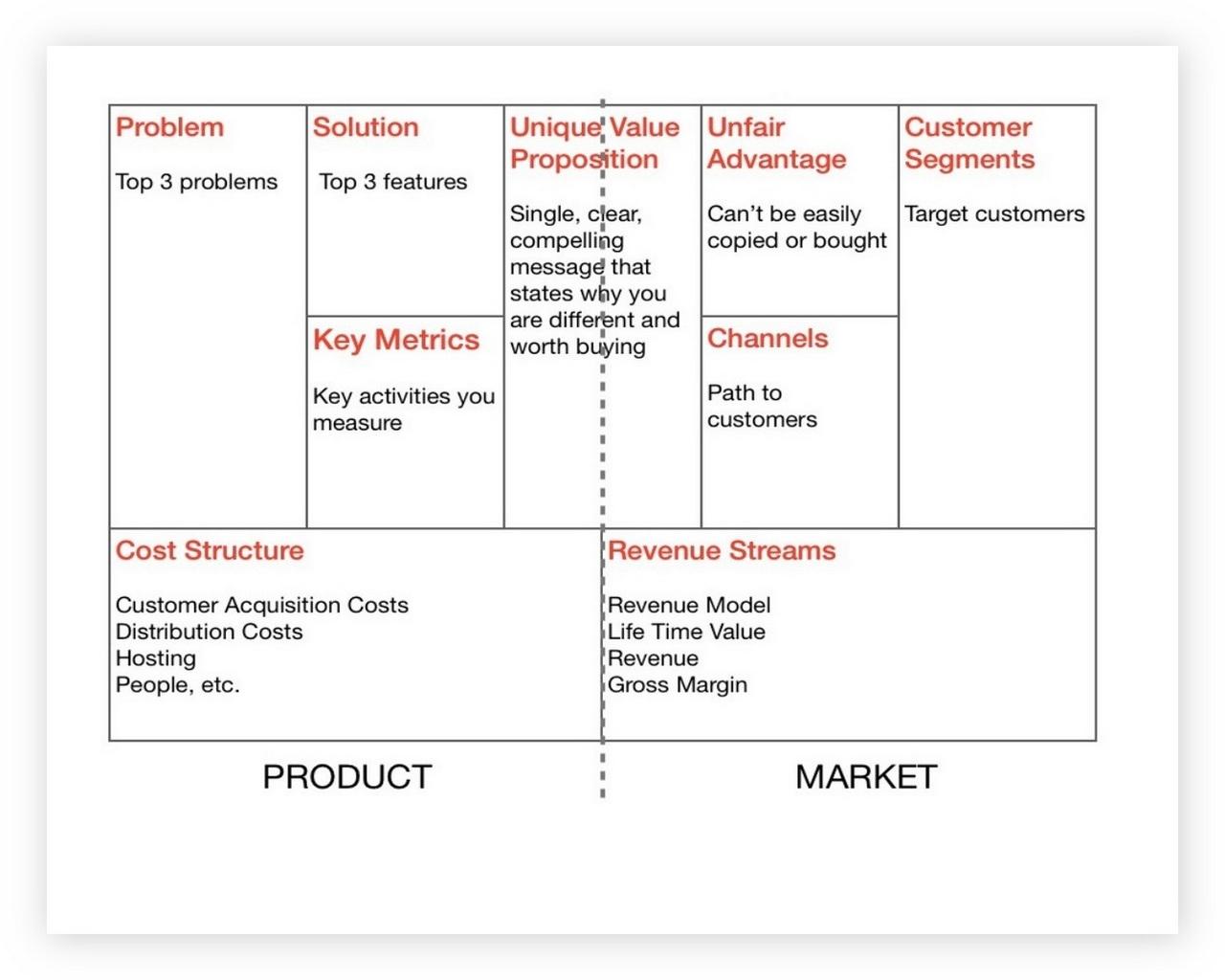 Lean Business Model Canvas Template 03